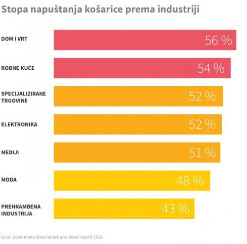 napustanje-kosarice-prema-industriji