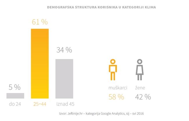 demografska_struktura_korisnika