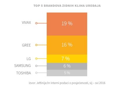 top_brandovi